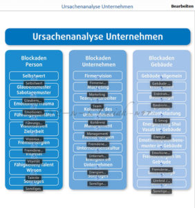 企業の原因分析